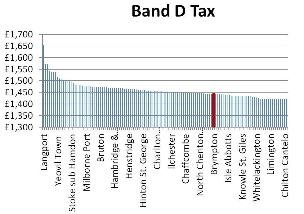 Capture 2013-14 Tax Rates